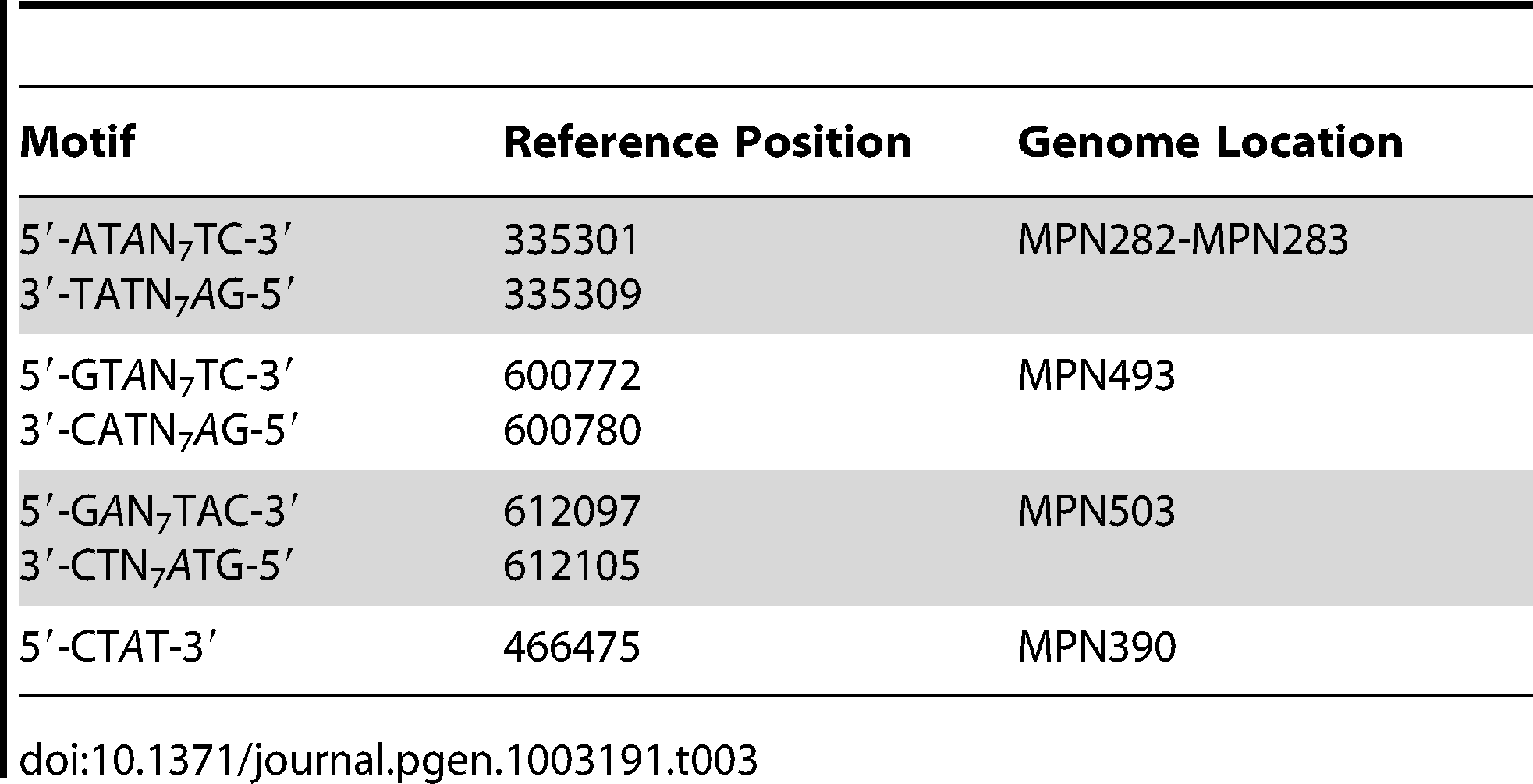 Instances of genomic positions in <i>M. pneumoniae</i> consistently detected as lacking methylation across all three samples sequenced.