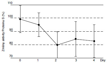 Změny aktivity Proteinu S (%) v rozmražené plazmě.