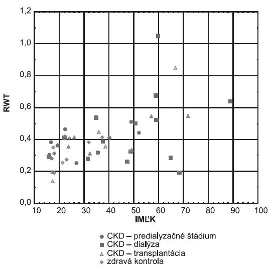 Index masy ľavej komory u predialyzovaných, dialyzovaných a transplantovaných pacientov