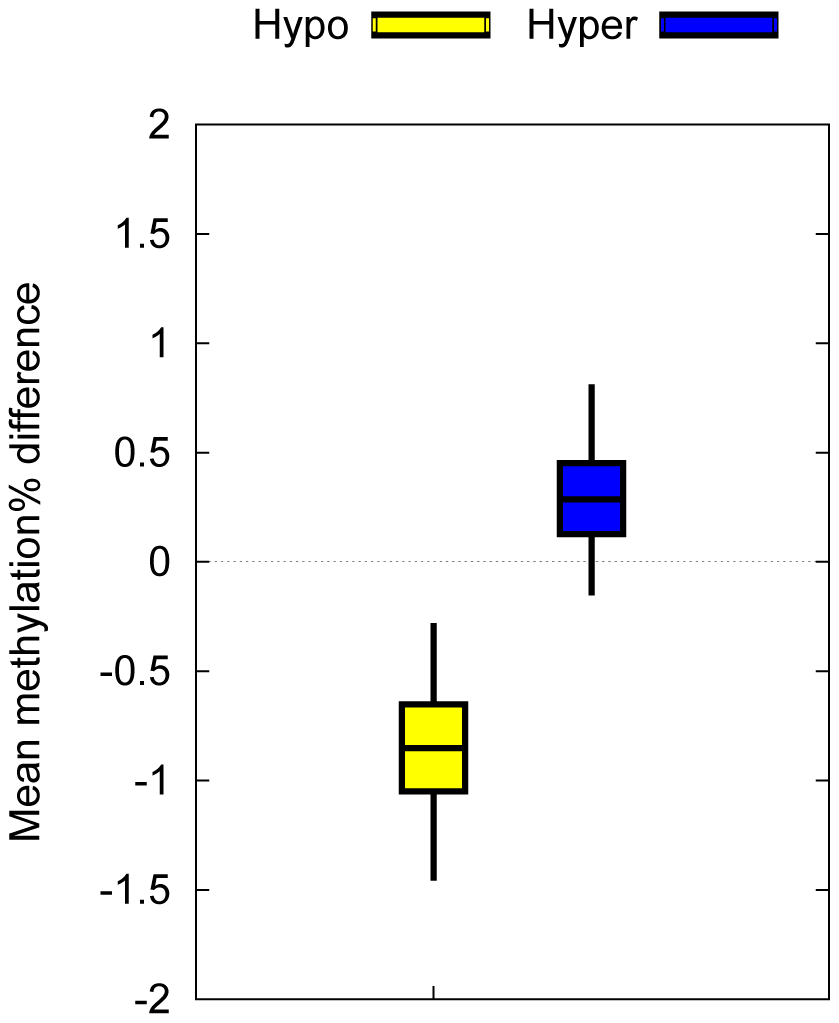 Biological confirmation of the T1D–MVPs in an independent set of T1D–discordant MZ pairs.