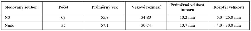 Základní charakteristiky sledovaných souborů žen (N0-negativní nález, Nmic-mikrometastáza v uzlině)