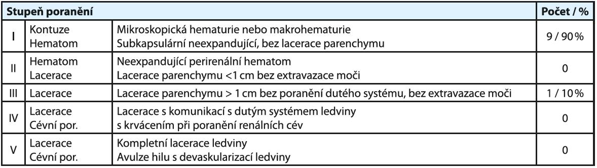 Poranění ledvin