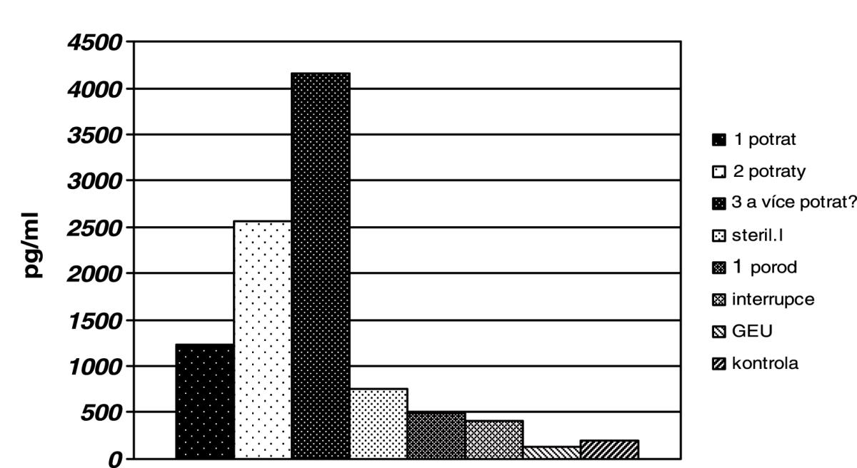 Průměrné hodnoty PGE2 v ovulačním hlenu