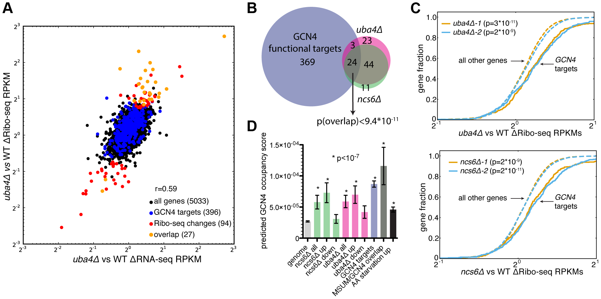 MSUM strains show the gene-expression signatures of <i>GCN4</i> activation.