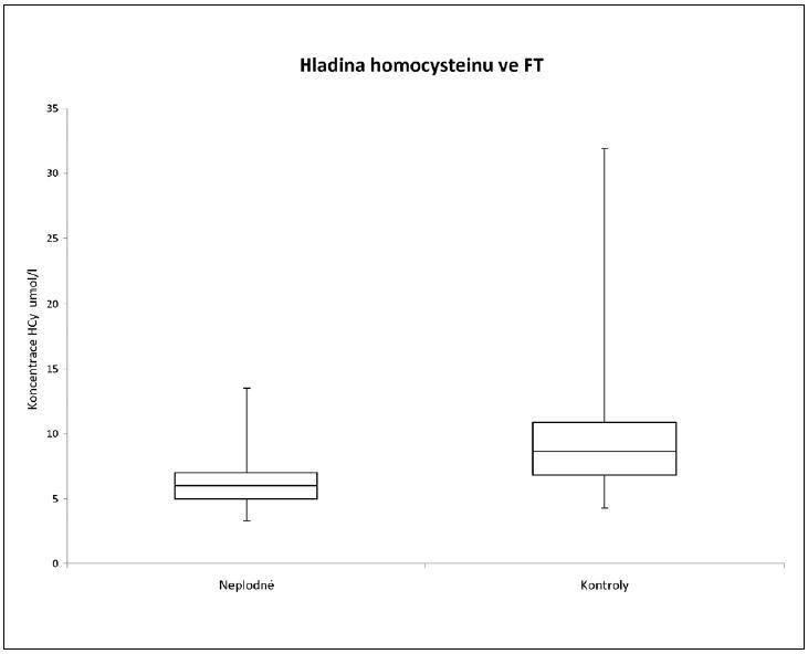 Porovnání koncentrací HCy ve folikulární tekutině neplodných žen a kontrolní skupiny zdravých dárkyň oocytů