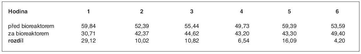 Průměrné parciální tlaky kyslíku před bioreaktorem a za ním v průběhu perfuze (v mm Hg sloupce)