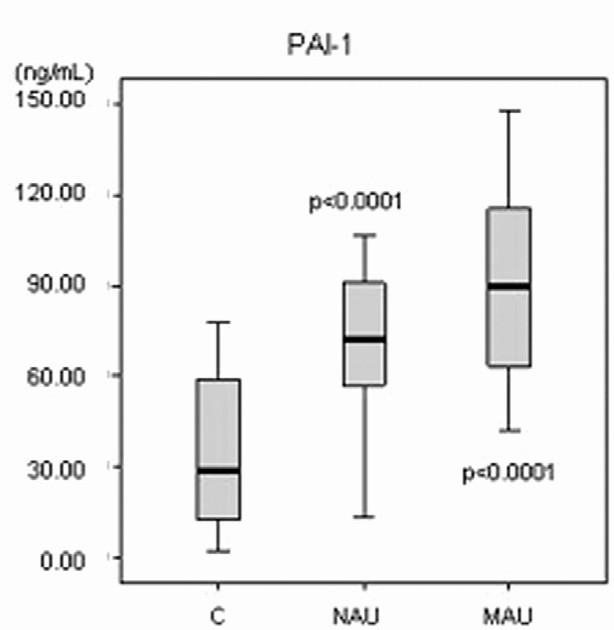 PAI-1 = inhibítor aktivátora plazminogénu, C = kontrolná skupina, NAU = normoalbuminurická diabetická podskupina, MAU = mikroalbuminurická diabetická podskupina, p = významnosť bola vypočítaná pre každú diabetickú podskupinu v porovnaní ku kontrolám