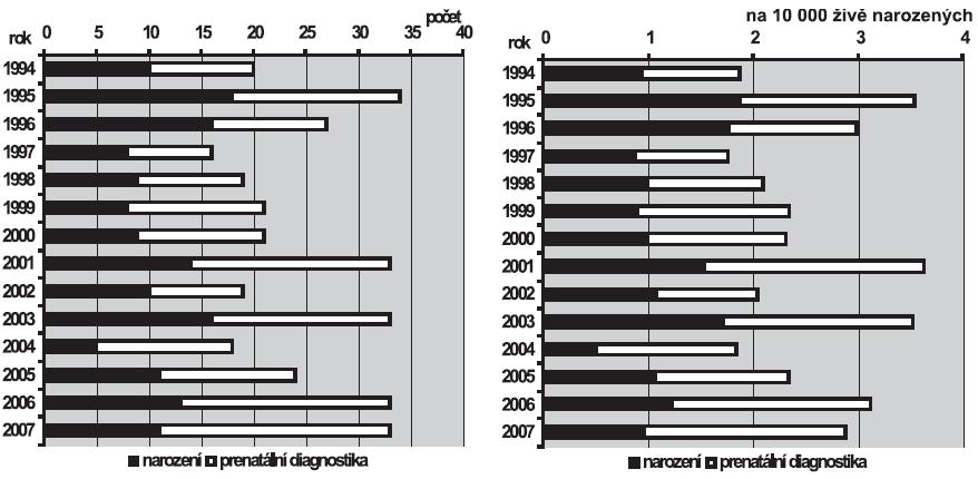 a. absolutní počty omfalokély v ČR, 1994 – 200 b. Relativní incidence omfalokély v ČR, 1994 – 2007