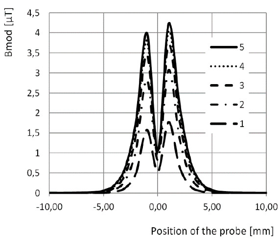 Fig. 5: Dependence of magnetic flux density on the probe position <-10 mm, 10 mm> for the hip joint.
