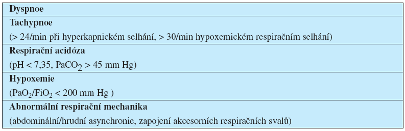 Klinické indikace NIV