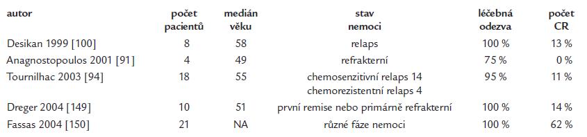 Přehled publikací popisujících výsledky autologní transplantace u Waldneströmovy makroglobulinemie.