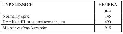 Hrúbka epitelu normálnej sliznice, premalígnych a malígnych lézii sliznice horných dýchacích ciest (4).