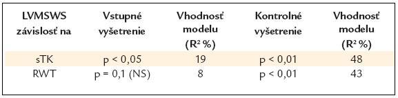 Výsledky lineárnej regresnej analýzy závislosti LVMSWS od parametrov.
