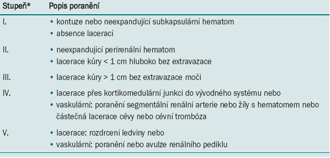 Diagnostický algoritmus při léčbě poranění ledviny.