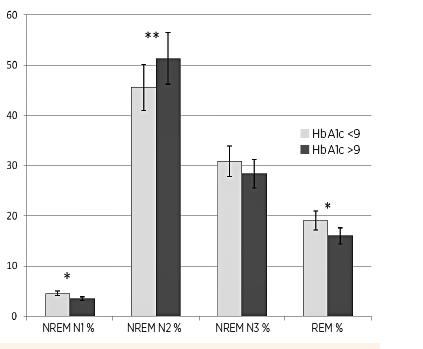 Grafické znázornenie trvania jednotlivých štádií spánku REM, NREM N1, NREM N2, NREM N3 u detí s DM1, vyjadrené ako percento celkovej doby spánku: porovnanie skupiny detí s HbA1c 7,5–9 % (n = 23) so skupinou detí  s HbA1c ≥9 % (n = 21).