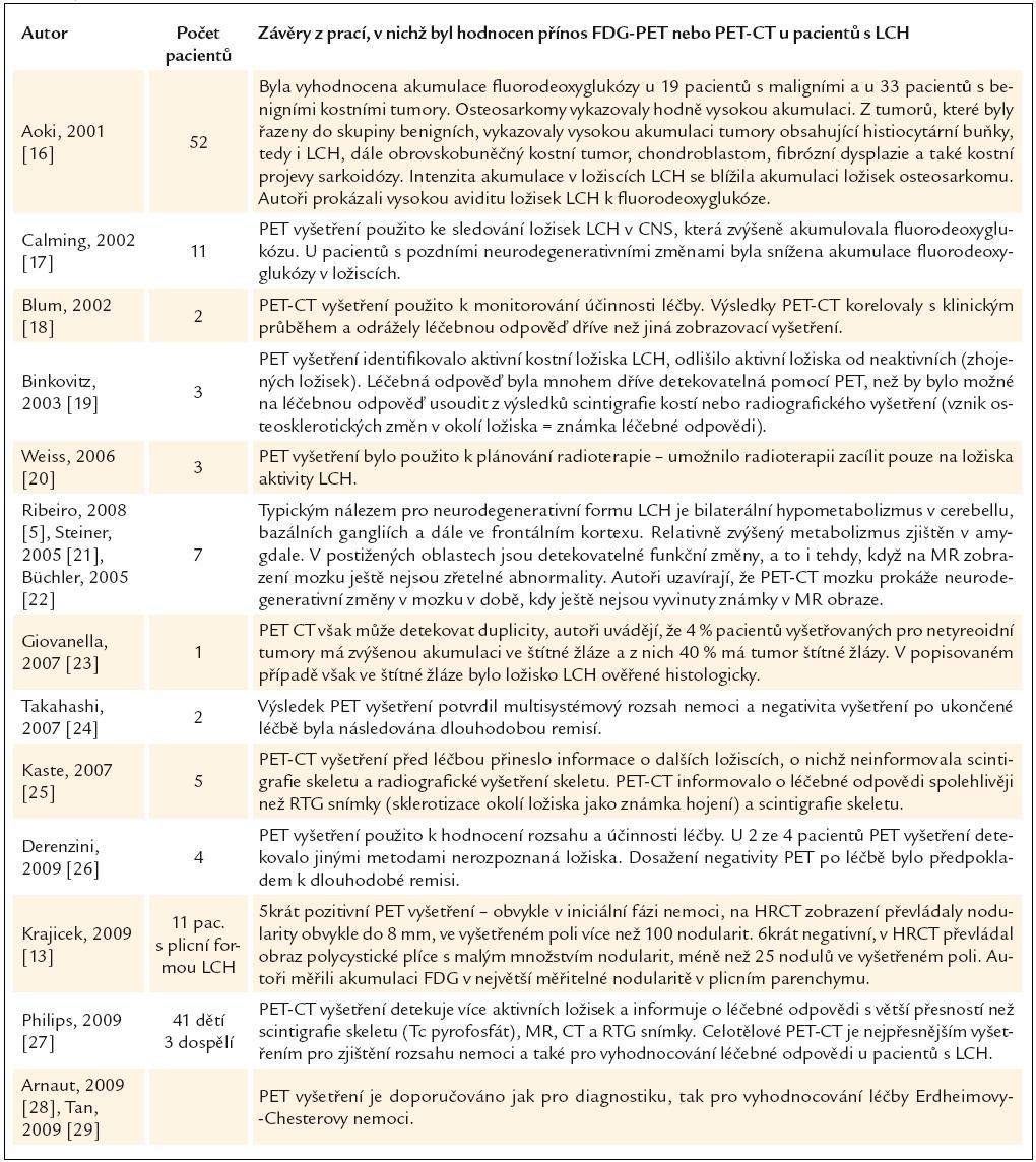 Přínos PET-CT vyšetření pro hodnocení rozsahu nemoci a účinnosti léčby u pacientů s histiocytózou z Langerhansových buněk.