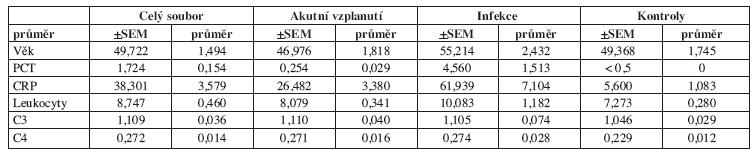 Průměrné hodnoty měřených veličin v jednotlivých skupinách pacientů.