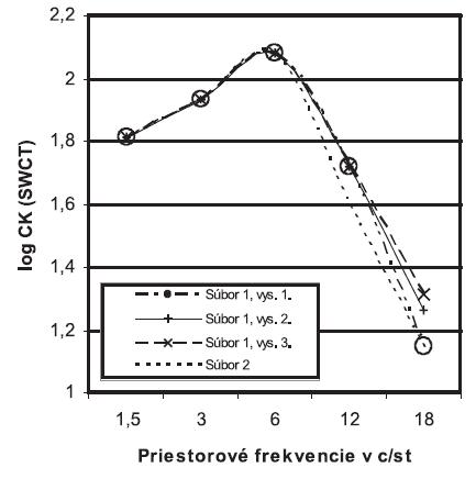 Porovnanie funkcie citlivosti na kontrast (CK) medzi súbormi 1 (n=48) a 2 (n=23). Graf zobrazuje priemerné hodnoty v rámci súborov. SWCT = Sine Wave Contrast Test