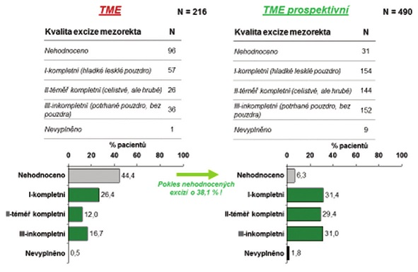 Tab. 4, Grafy 11: Kvalita excize mezorekta dle počtu, četnosti a údobí po korekci sestavy (vyřazení pacientů jednoho pracoviště) Tab. 4, Graphs 11: Quality of mesorectal excisions according to the number, frequency and period after an adjustment of the patient set (one of the participating sites was removed)