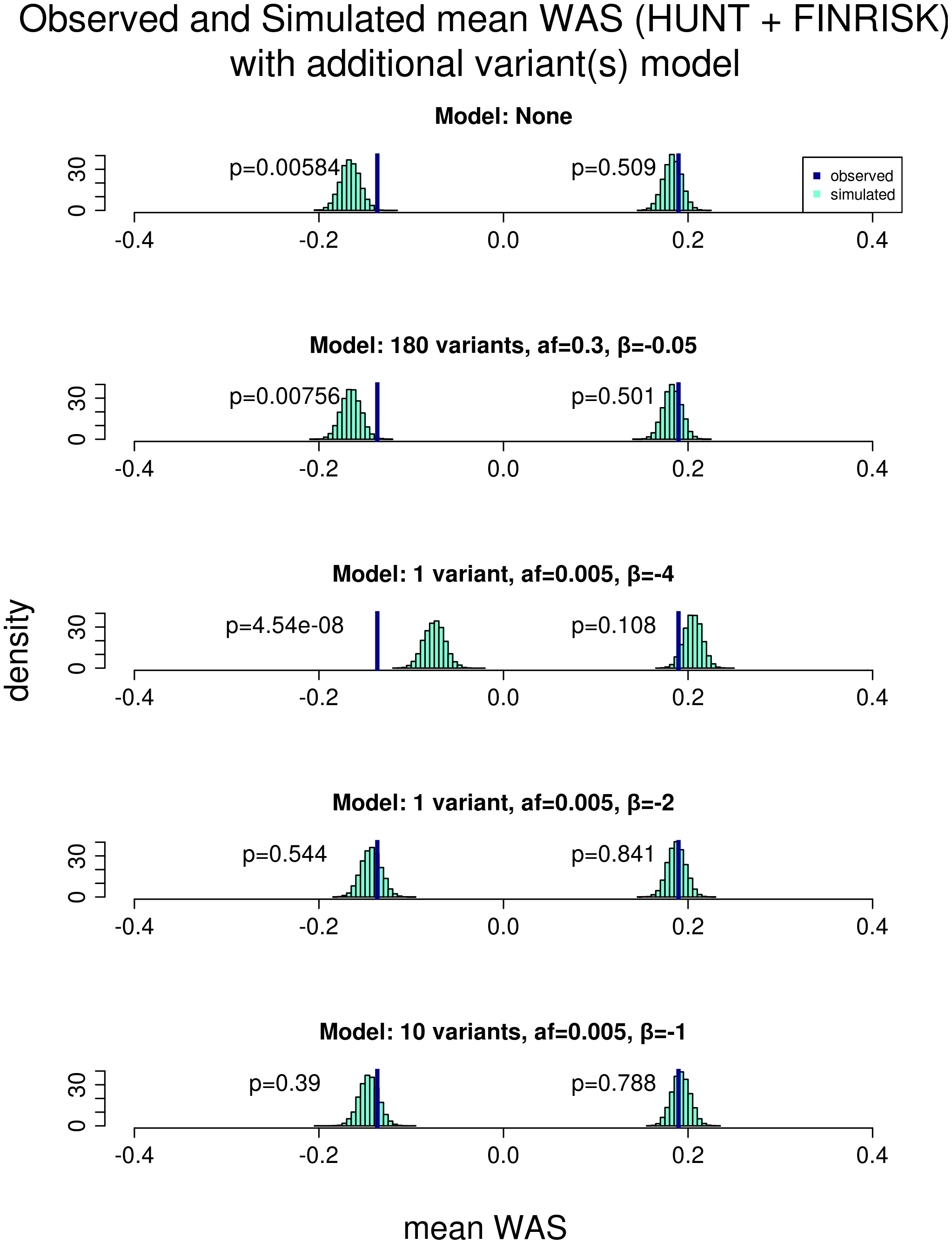 Comparison of the observed versus simulated mean <i>WAS</i> with models incorporating additional variants.