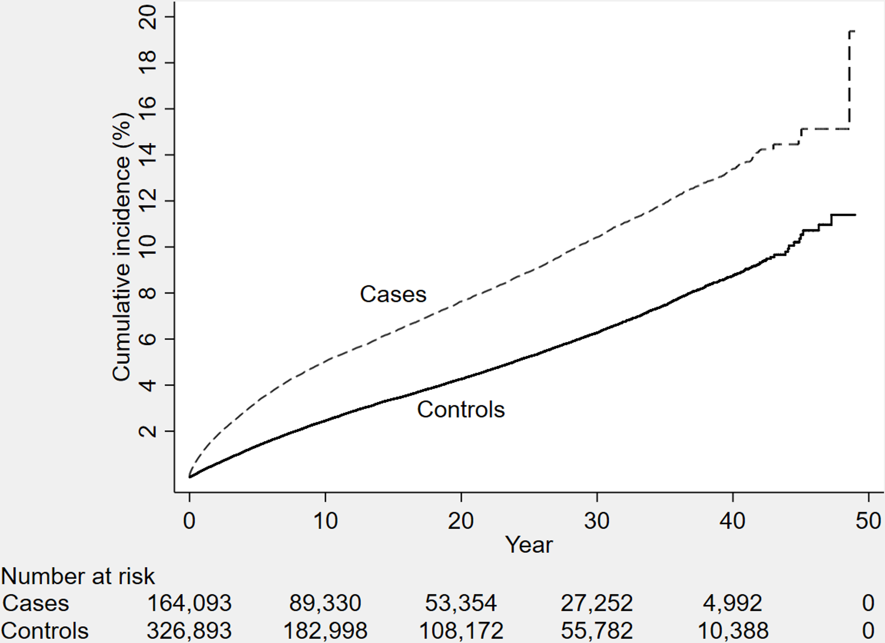 The cumulative incidence of dementia diagnosis during follow-up in individuals with and without TBI at baseline (<i>n</i> = 491,252 individuals).