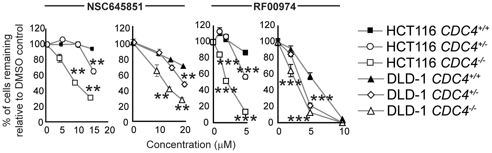 NSC645851 and RF00974 selectively inhibit the proliferation of HCT116 and DLD-1 cells with both homozygous and heterozygous inactivating mutations of <i>CDC4</i>.