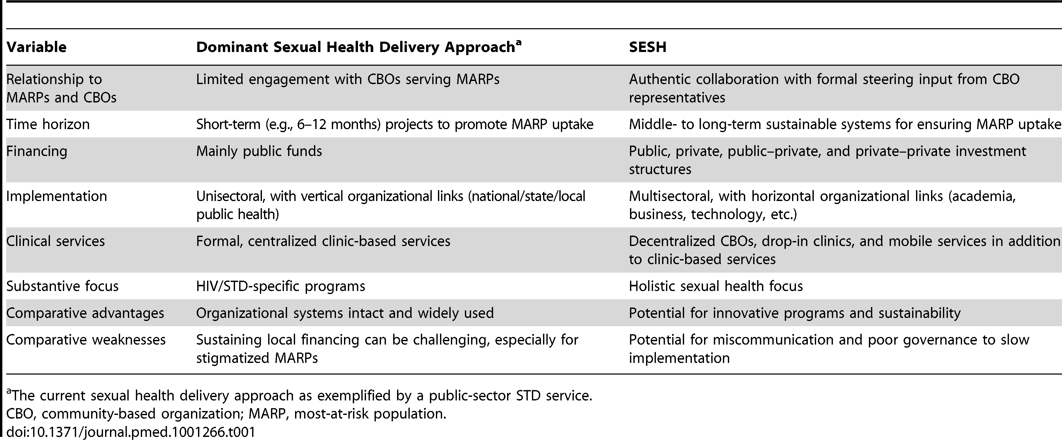 Overview of the dominant current sexual health delivery system and the SESH delivery system.