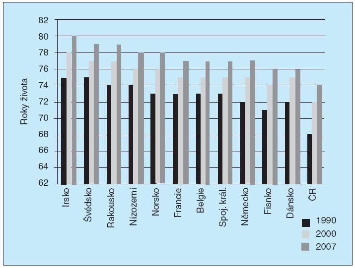 Střední délka dožití při narození, muži, 2004.<br>Podle WHO Statistics 2009 (31).