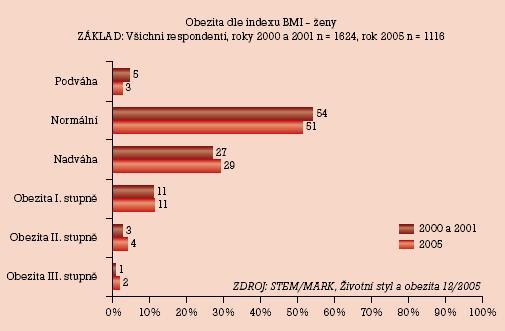 Obezita dle indexu BMI – ženy.