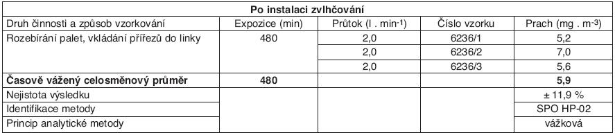 Tabulka naměřených hodnot po instalací systému Merlin