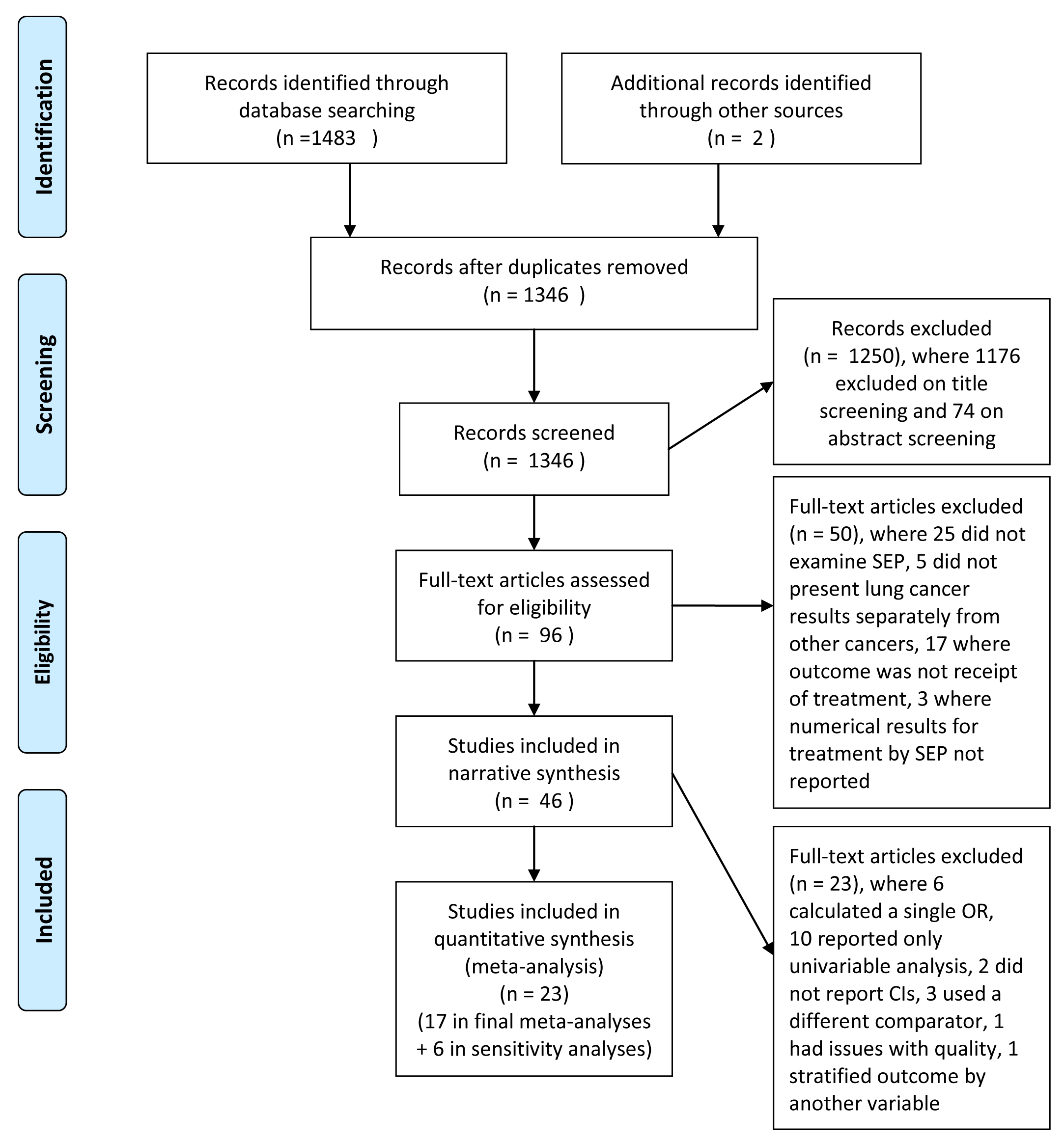 Flow diagram of study selection and exclusion.