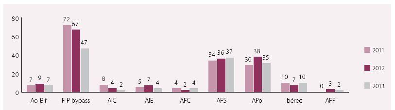 Celkový počet trombolýz dle anatomických lokalizací v letech 2011–2013.
