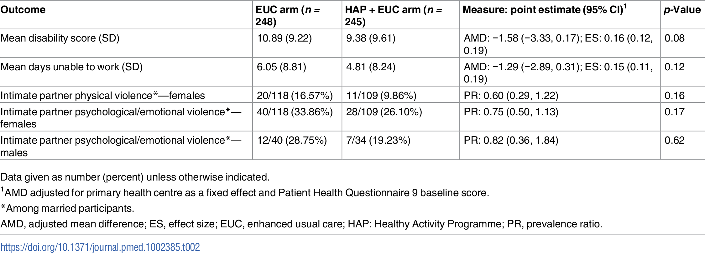 Effect of HAP plus EUC compared with EUC alone on disability and intimate partner violence at 12 months.