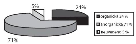 Typy CT nalezených v nose (v %).