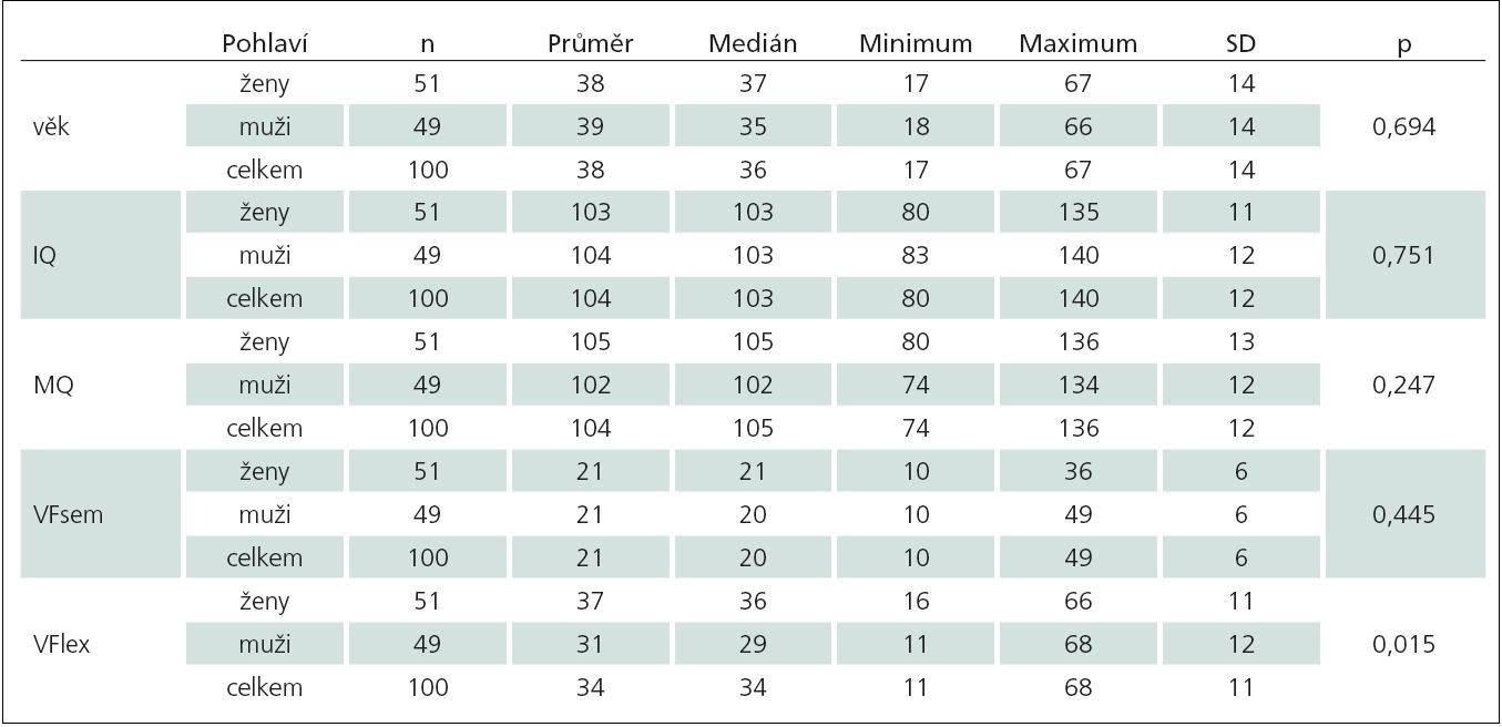 Sumarizace sledovaných proměnných podle pohlaví.