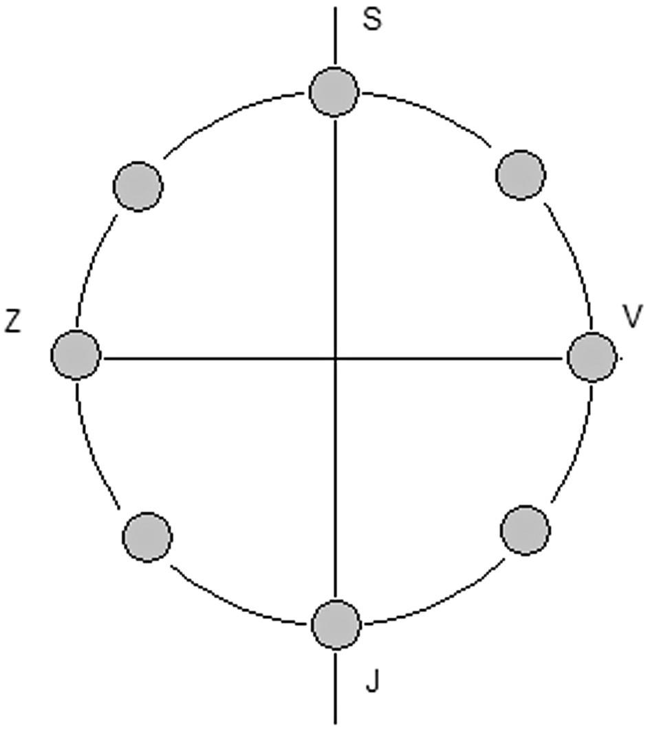 Rozmístění elektrod pro kódování znaků polohou - pohled shora. Jako nejintuitivnější se jeví rozmístění podle světových stran