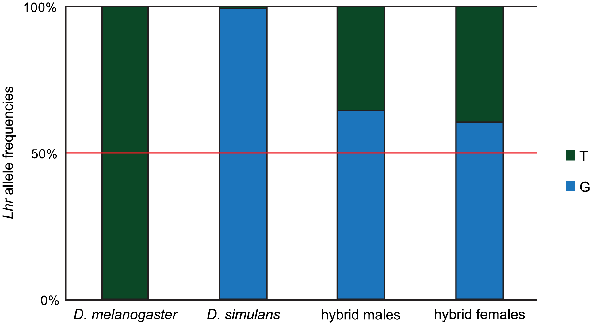 Asymmetric expression of <i>Lhr</i> orthologs in hybrids.