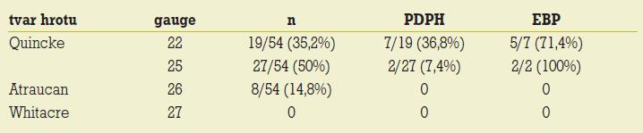 Incidence postpunkční cefaley (PDPH) v závislosti na průměru a typu jehly užité při spinální anestezii v roce 2003; EBP – epidurální krevní záplata [27].