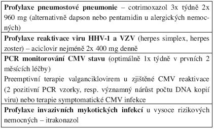 Doporučení protiinfekční profylaxe u nemocných s chronickou B-lymfocytární leukemií léčených alemtuzumabem.
