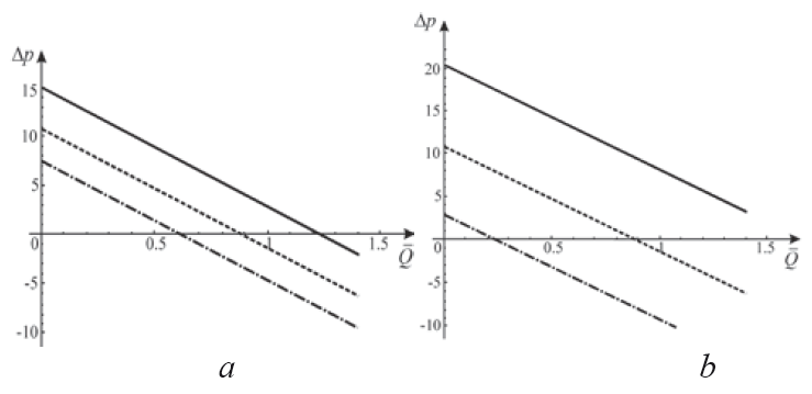 Fig. 7: Dimensionless pressure difference vs. averaged flow rate: a is with variation of φ (φ = 0,1 [dash-dotted line], φ = 0,2 [dash line], φ = 0,3 [solid line]), b is with variation of We