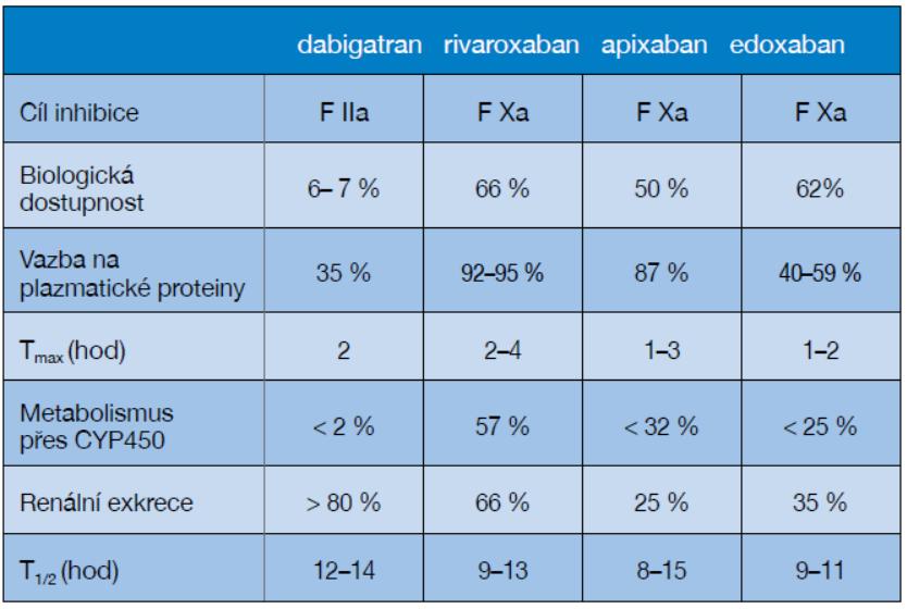 Srovnání farmakologického účinku NOAC