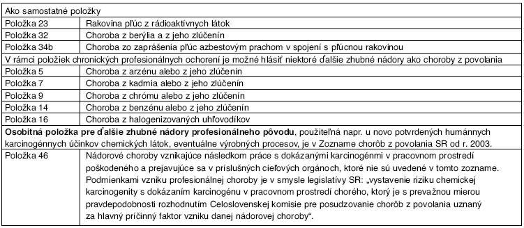 Prehľad zhubných ochorení pľúc, zapríčinených dokázanými a podozrivými humánnymi karcinogénmi pracovného prostredia a možnosti ich včlenenia do Zoznamu chorôb z povolania SR*