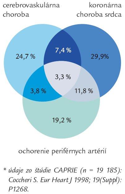 Manifestácie aterotrombózy sú zvyčajne prítomné vo viac ako jednom arteriálnom riečisku u jednotlivého pacienta*.