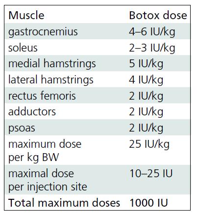 Dosing scheme for botulinum toxin A.
