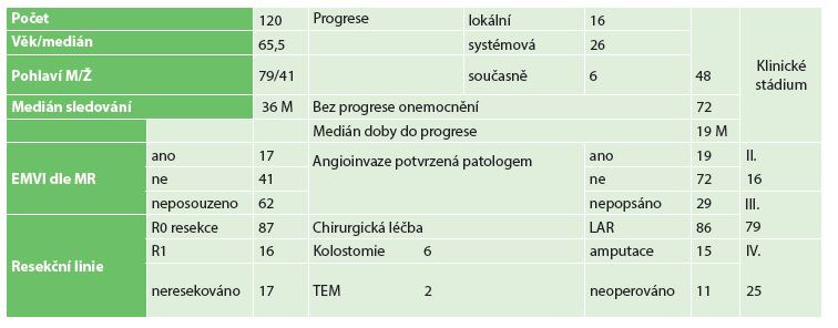 Charakteristika souboru Tab. 1: Characteristics of patient population