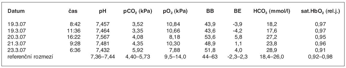 Hodnoty acidobázických parametrů v průběhu prvních 72 hodin po hospitalizaci z důvodu požití theofylinu při suicidálním pokusu