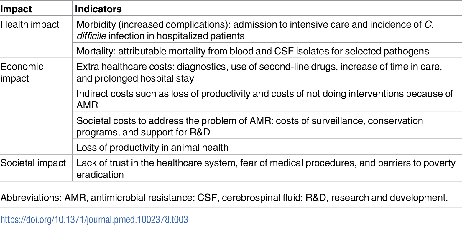 Outcomes of AMR: Potential measurements of impact.