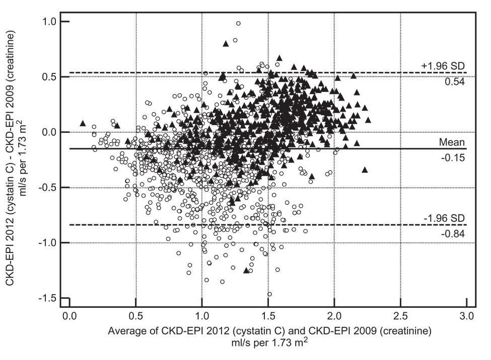 Fig. 1 . Relationship between eGFR calculated by CKD-EPI 2012 (cystatin C) and CKD-EPI 2009 (creatinine), described by Bland-Altman difference plot. Triangle – Hospital Zlín, open circle – IKEM Praha (Prague)