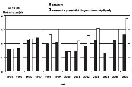 Incidence brániční kýly v ČR, 1994 – 2006