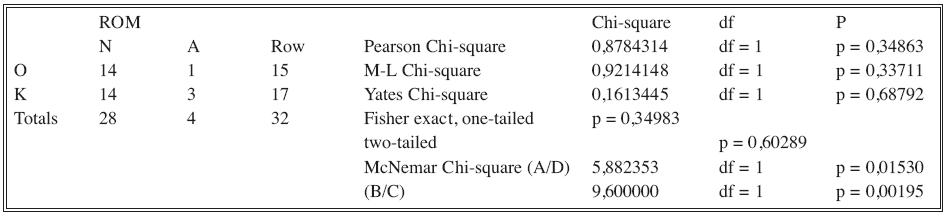 Fisher exact test – ROM